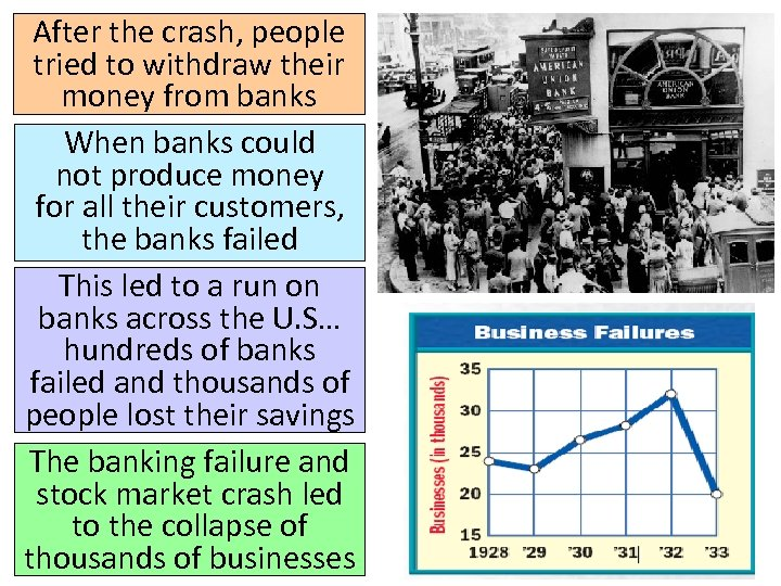 After the crash, people tried to withdraw their money from banks When banks could