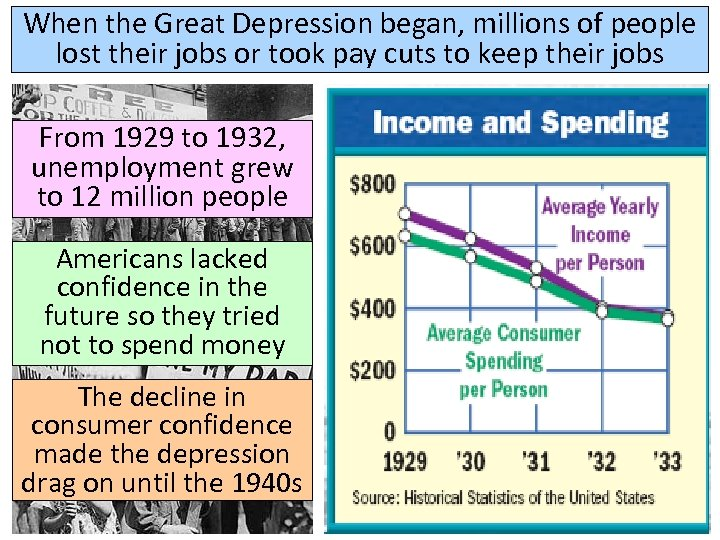 When the Great Depression began, millions of people lost their jobs or took pay