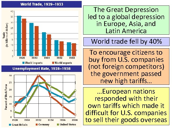 The Great Depression led to a global depression in Europe, Asia, and Latin America