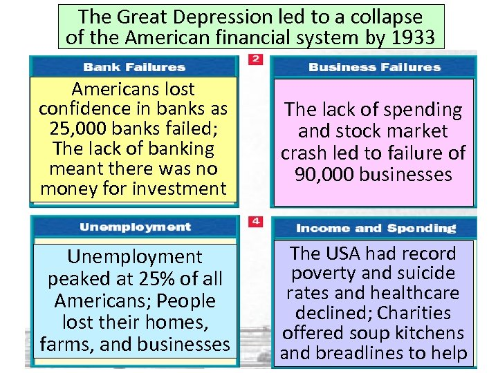 The Great Depression led to a collapse of the American financial system by 1933