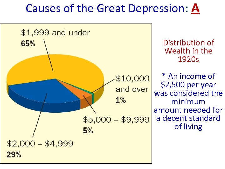Causes of the Great Depression: A Distribution of Wealth in the 1920 s *
