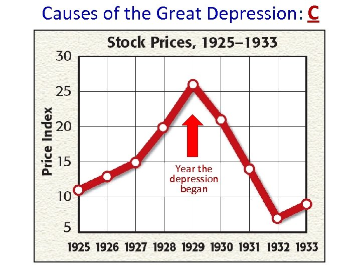 Causes of the Great Depression: C Year the depression began