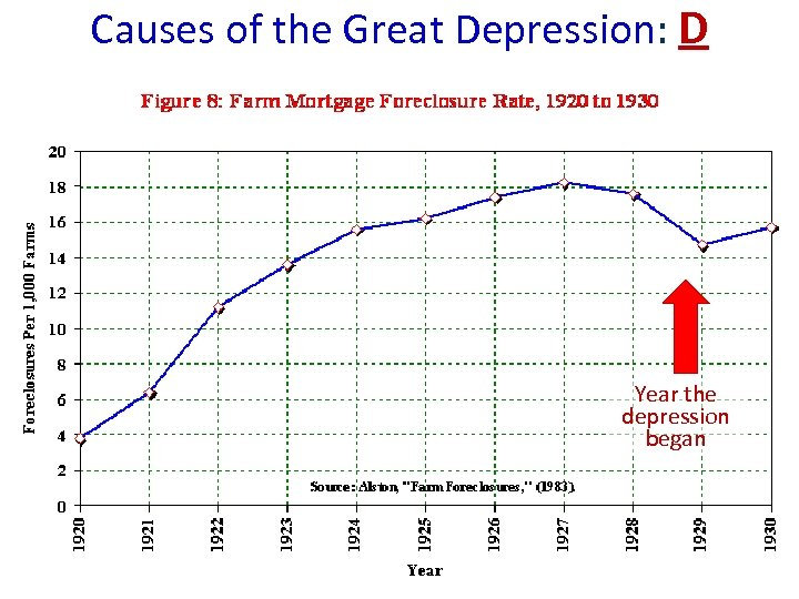 Causes of the Great Depression: D Year the depression began