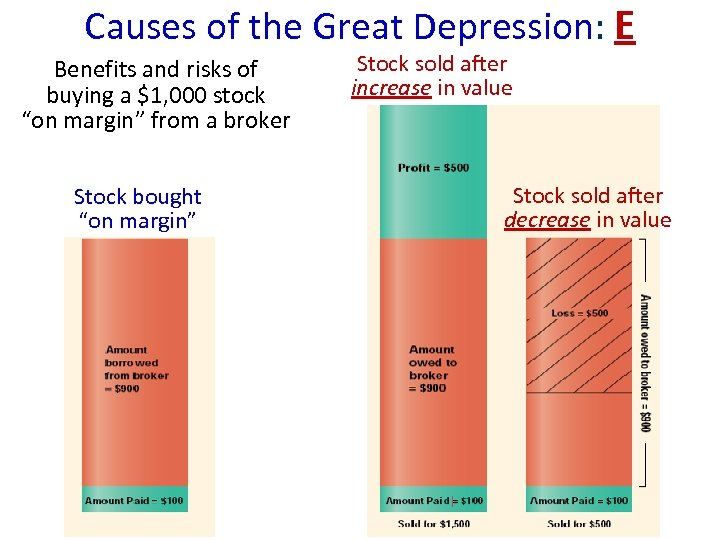 Causes of the Great Depression: E Benefits and risks of buying a $1, 000