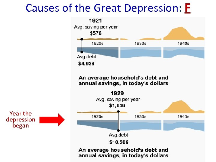 Causes of the Great Depression: F Year the depression began