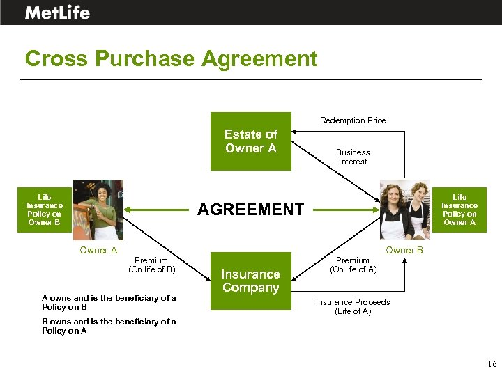 Cross Purchase Agreement Redemption Price Estate of Owner A Life Insurance Policy on Owner