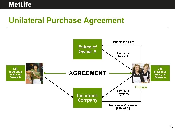 Unilateral Purchase Agreement Redemption Price Estate of Owner A Life Insurance Policy on Owner