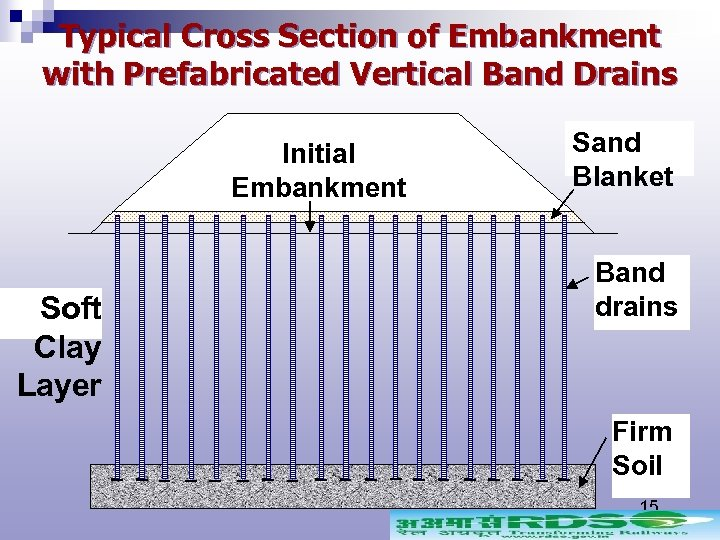 Typical Cross Section of Embankment with Prefabricated Vertical Band Drains Initial Embankment Soft Clay