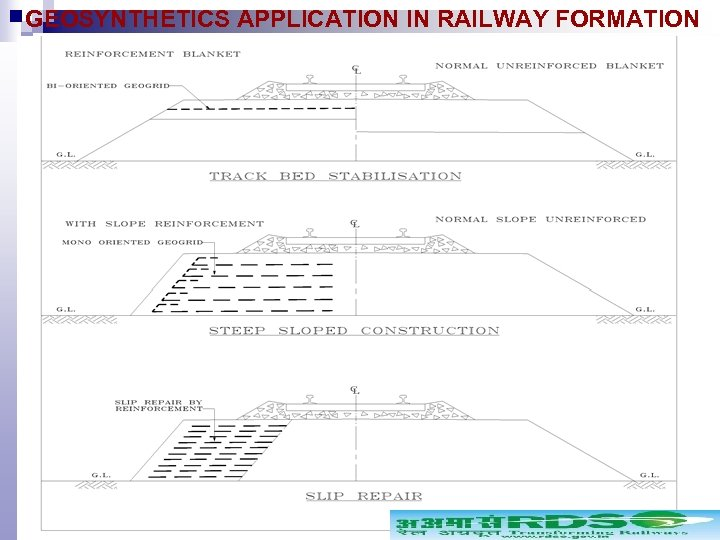 GEOSYNTHETICS APPLICATION IN RAILWAY FORMATION USES OF GEO-GRID