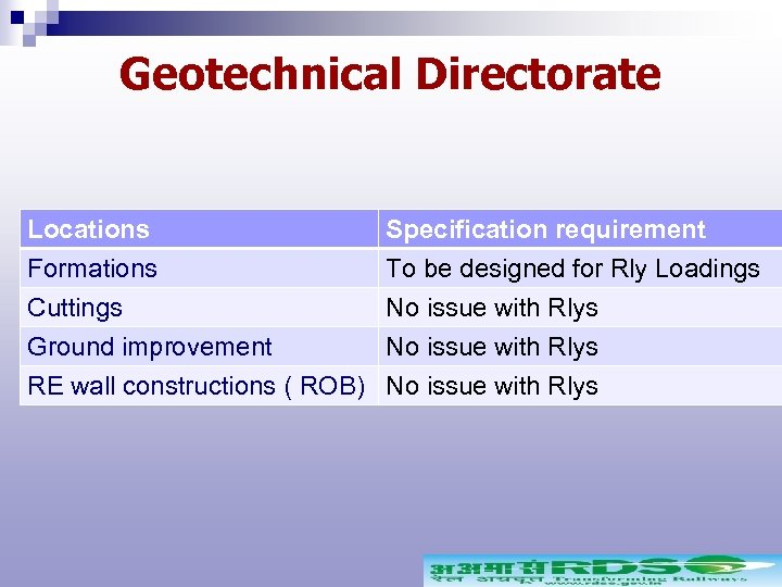 Geotechnical Directorate Locations Formations Cuttings Ground improvement Specification requirement To be designed for Rly