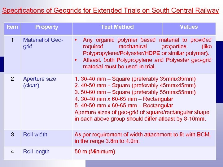 Specifications of Geogrids for Extended Trials on South Central Railway Item 1 Property Material