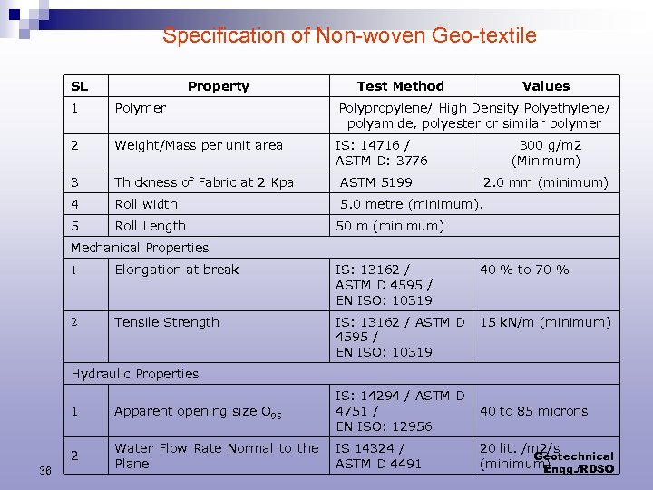 Specification of Non-woven Geo-textile SL Property Test Method Values 1 Polymer Polypropylene/ High Density