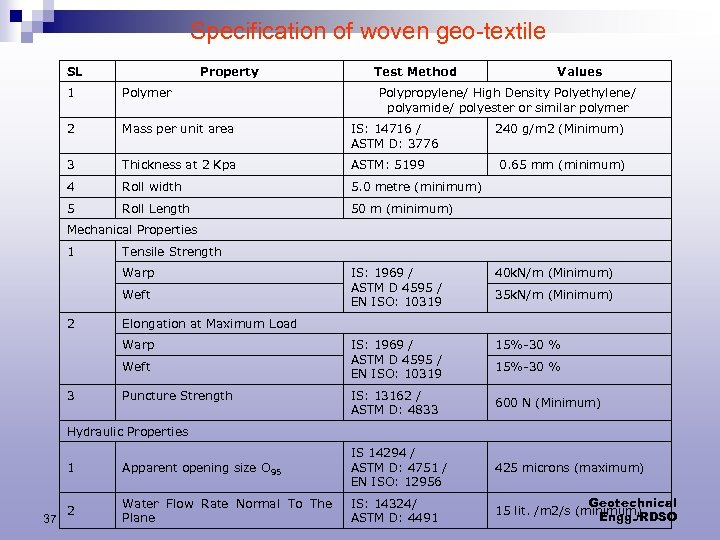 Specification of woven geo-textile SL Property Test Method 1 Polymer 2 Mass per unit