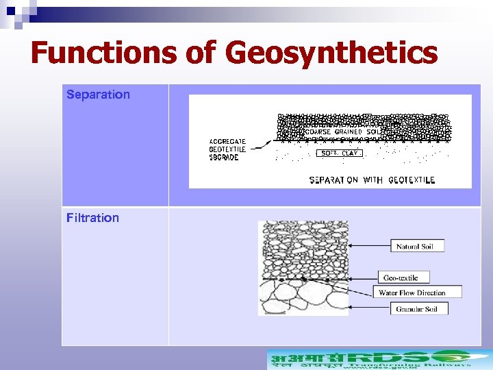 Functions of Geosynthetics Separation Filtration
