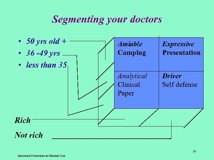 Segmenting your doctors • 50 yrs old + • 36 -49 yrs • less