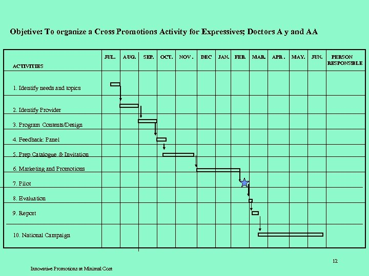 Objetive: To organize a Cross Promotions Activity for Expressives; Doctors A y and AA