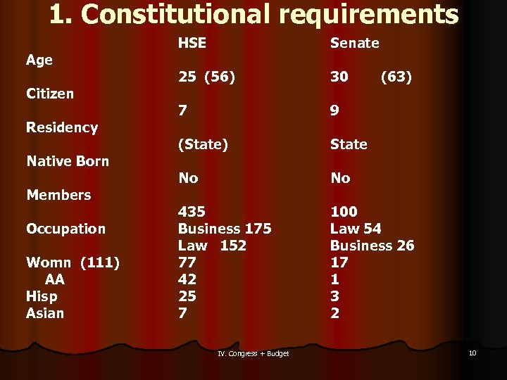 1. Constitutional requirements Age Citizen Residency Native Born Members Occupation Womn (111) AA Hisp