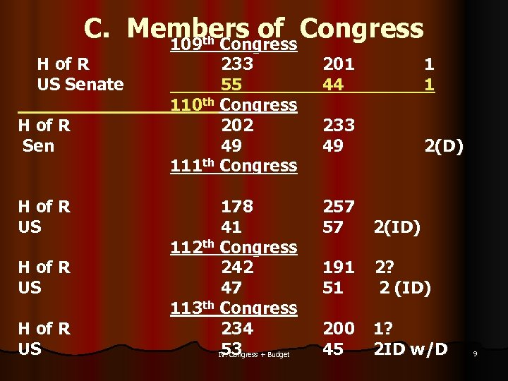 C. Members of Congress 109 th Congress H of R US Senate H of