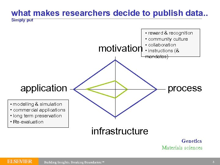 what makes researchers decide to publish data. . Simply put motivation • reward &
