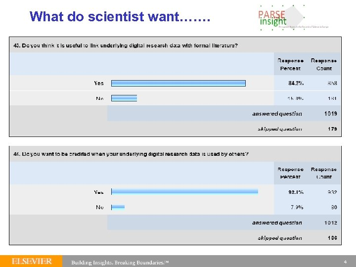 What do scientist want……. 4