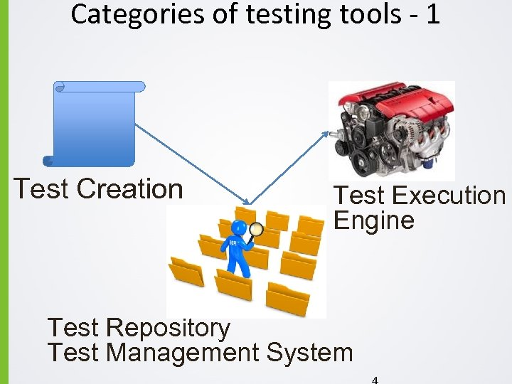 Categories of testing tools - 1 Test Creation Test Execution Engine Test Repository Test