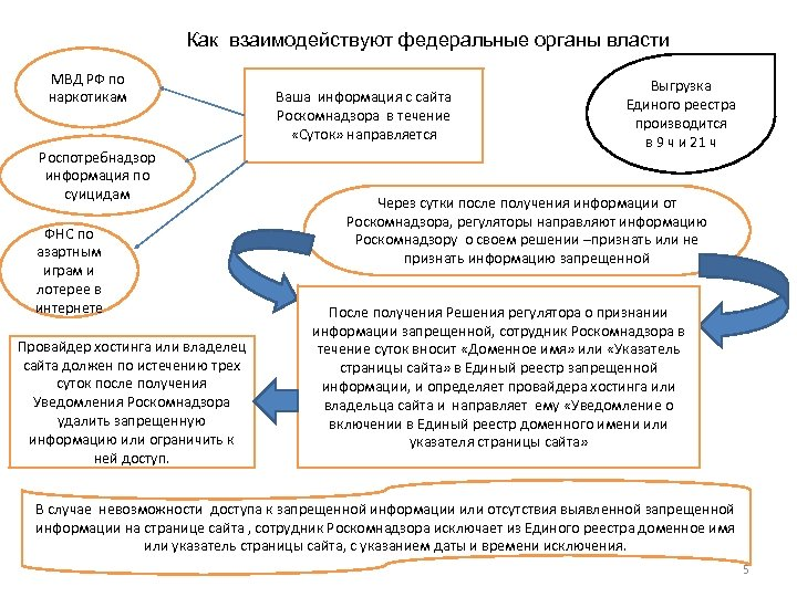 Как взаимодействуют федеральные органы власти МВД РФ по наркотикам Роспотребнадзор информация по суицидам ФНС