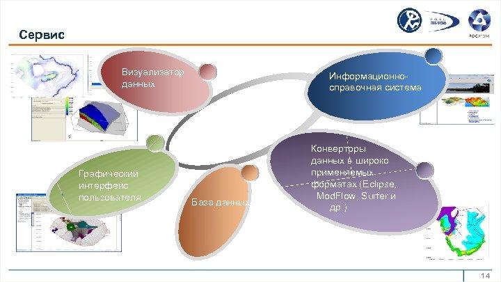 Сервис Визуализатор данных Графический интерфейс пользователя Информационносправочная система База данных Конверторы данных в широко