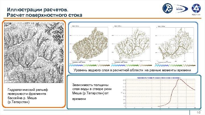 Иллюстрации расчетов. Расчет поверхностного стока Уровень водного слоя в расчетной области на разные моменты