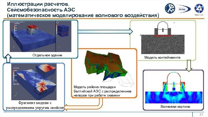 Иллюстрации расчетов. Сейсмобезопасность АЭС (математическое моделирование волнового воздействия) Отдельное здание Модель контайнмента Модель района