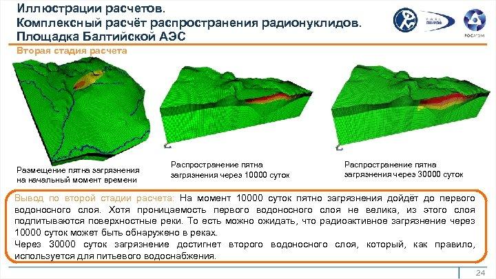 Иллюстрации расчетов. Комплексный расчёт распространения радионуклидов. Площадка Балтийской АЭС Вторая стадия расчета Размещение пятна