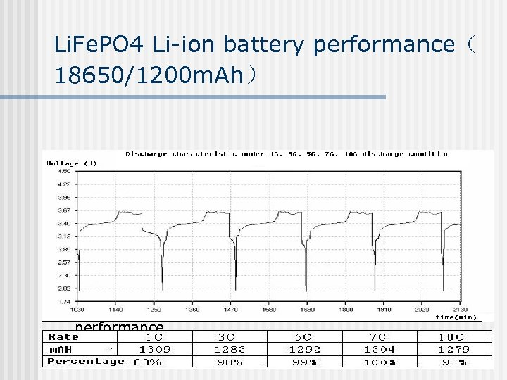 Li. Fe. PO 4 Li-ion battery performance( 18650/1200 m. Ah) n High current discharge