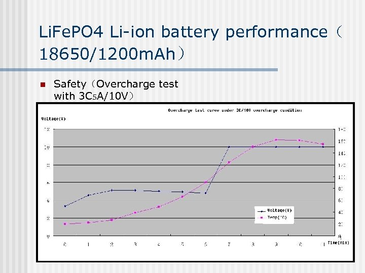 Li. Fe. PO 4 Li-ion battery performance( 18650/1200 m. Ah) n Safety(Overcharge test with