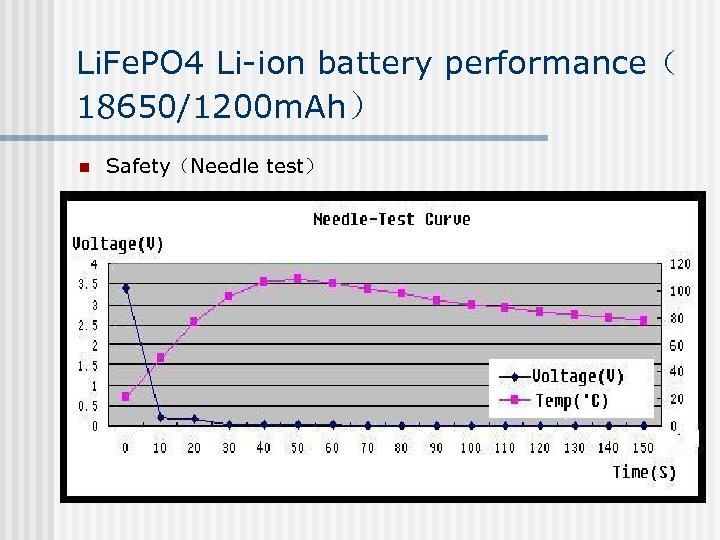 Li. Fe. PO 4 Li-ion battery performance( 18650/1200 m. Ah) n Safety(Needle test)
