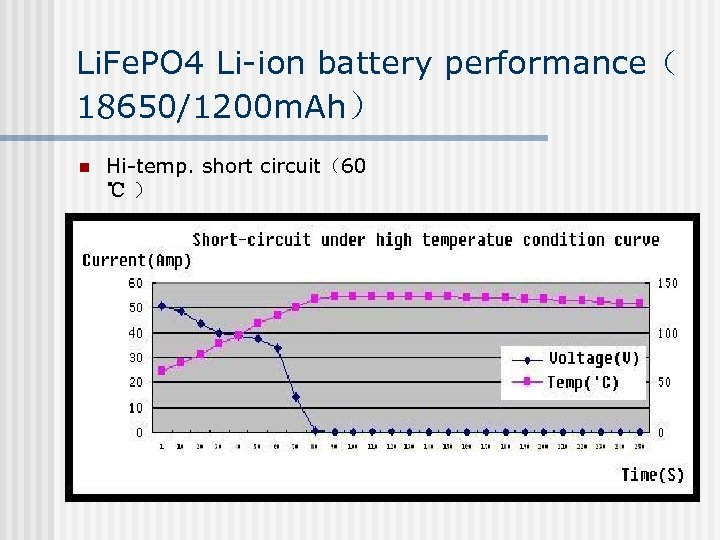 Li. Fe. PO 4 Li-ion battery performance( 18650/1200 m. Ah) n Hi-temp. short circuit(60