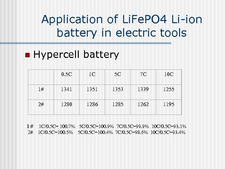 Application of Li. Fe. PO 4 Li-ion battery in electric tools n Hypercell battery