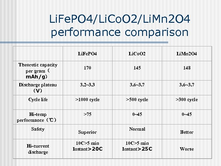 Li. Fe. PO 4/Li. Co. O 2/Li. Mn 2 O 4 performance comparison Li.