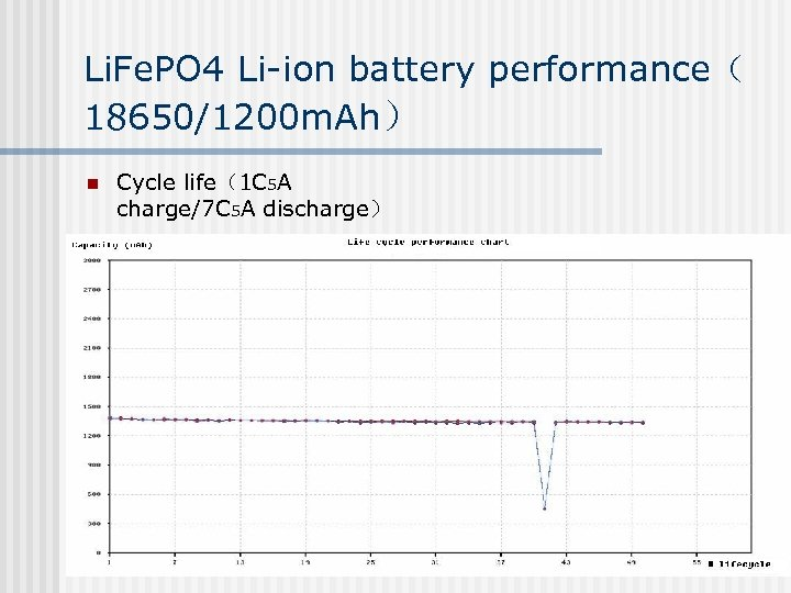 Li. Fe. PO 4 Li-ion battery performance( 18650/1200 m. Ah) n Cycle life(1 C