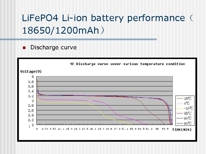 Li. Fe. PO 4 Li-ion battery performance( 18650/1200 m. Ah) n Discharge curve
