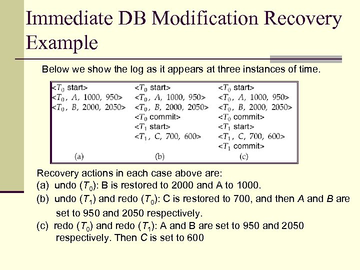 Immediate DB Modification Recovery Example Below we show the log as it appears at
