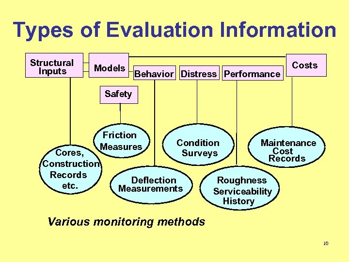 Types of Evaluation Information Structural Inputs Models Behavior Distress Performance Costs Safety Cores, Construction