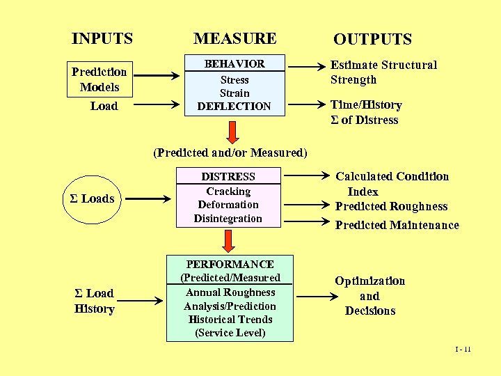 INPUTS Prediction Models Load MEASURE BEHAVIOR Stress Strain DEFLECTION OUTPUTS Estimate Structural Strength Time/History