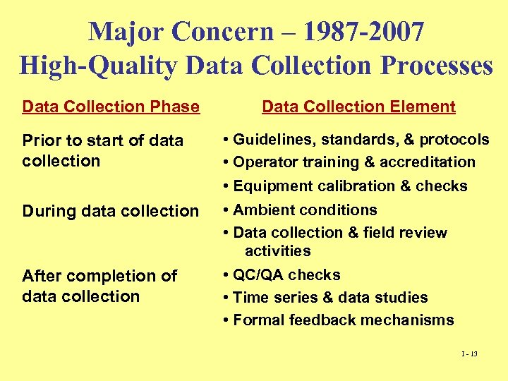 Major Concern – 1987 -2007 High-Quality Data Collection Processes Data Collection Phase Prior to