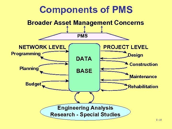 Components of PMS Broader Asset Management Concerns PMS NETWORK LEVEL Programming Planning PROJECT LEVEL