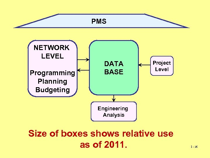 PMS NETWORK LEVEL Programming Planning Budgeting DATA BASE Project Level Engineering Analysis Size of
