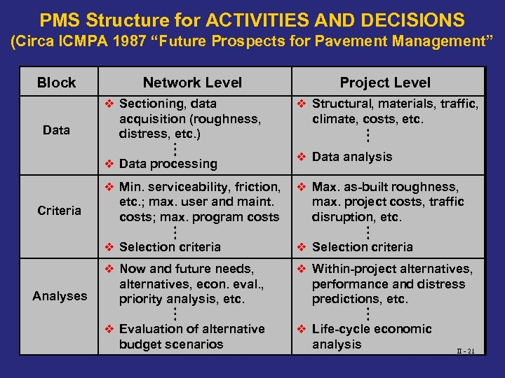 "PMS Structure for ACTIVITIES AND DECISIONS (Circa ICMPA 1987 ""Future Prospects for Pavement Management"""