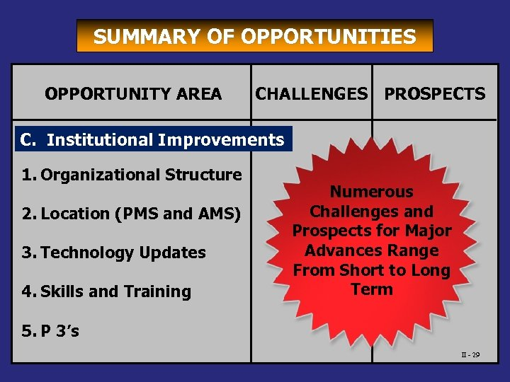 SUMMARY OF OPPORTUNITIES OPPORTUNITY AREA CHALLENGES PROSPECTS C. Institutional Improvements 1. Organizational Structure 2.