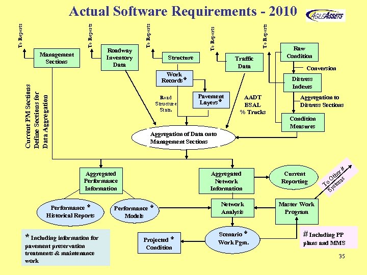 To Reports Roadway Inventory Data To Reports Management Sections To Reports Actual Software Requirements