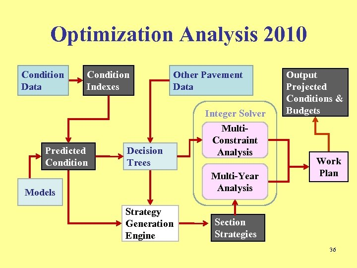 Optimization Analysis 2010 Condition Data Condition Indexes Other Pavement Data Integer Solver Predicted Condition