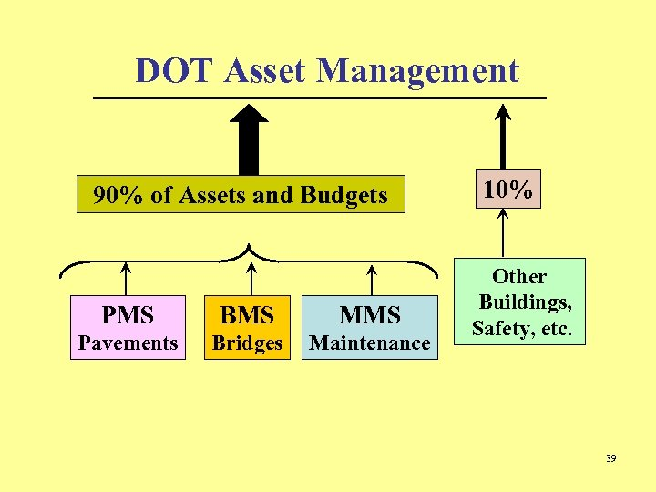 DOT Asset Management 90% of Assets and Budgets PMS BMS MMS Pavements Bridges Maintenance