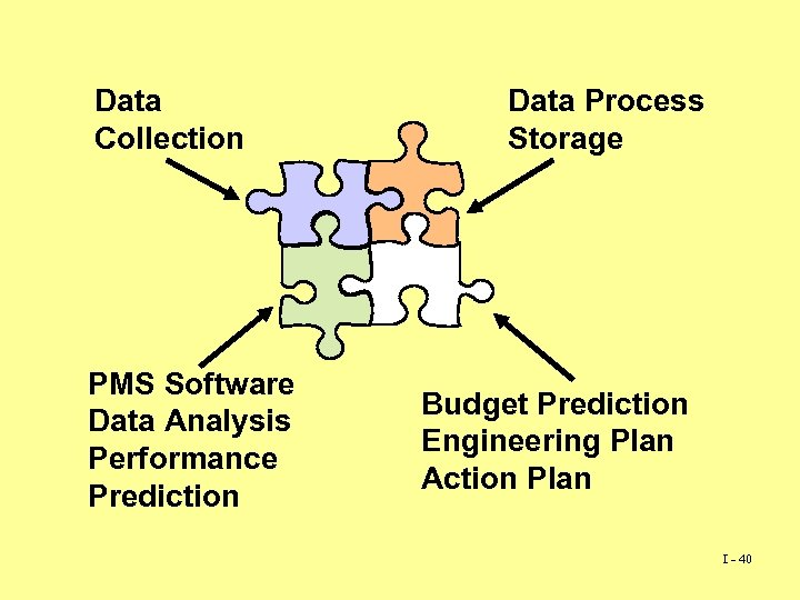 Data Collection PMS Software Data Analysis Performance Prediction Data Process Storage Budget Prediction Engineering